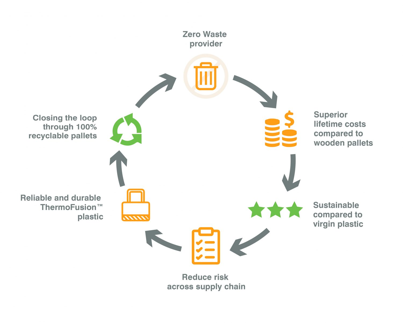 Re>Pal Pallets - A Zero Waste Solution